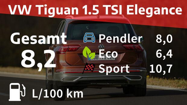 VW Tiguan 1.5 TSI Elegance Realverbrauch