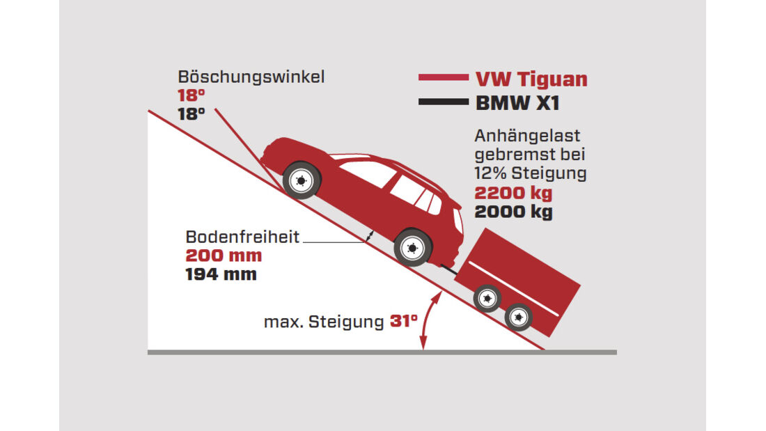 VW Tiguan 2.0 TSI 4motion Sport & Style, Grafik, Gelände