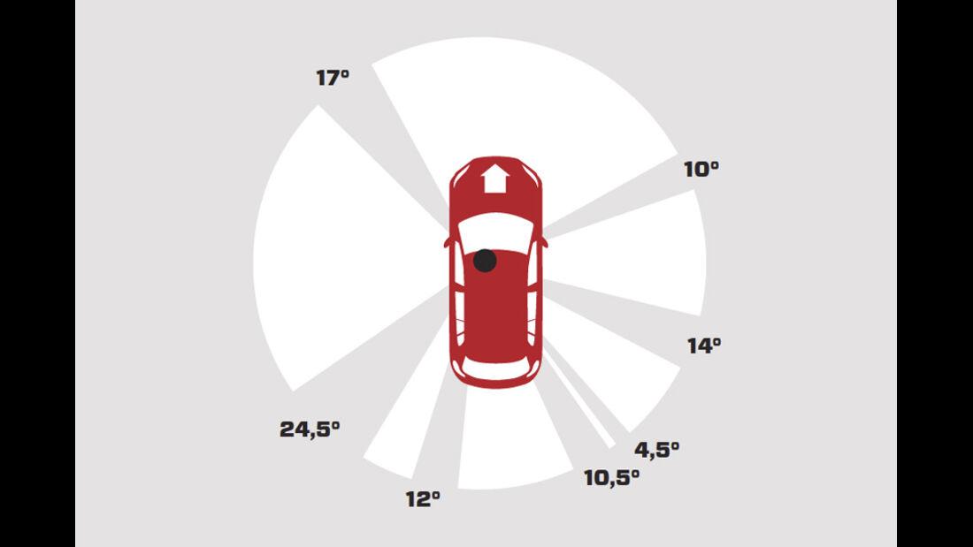 VW Tiguan 2.0 TSI 4motion Sport & Style, Grafik, Übersicht