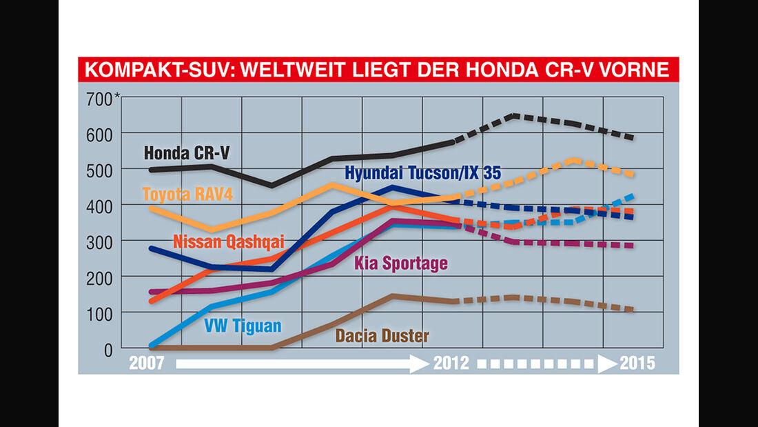 VW Tiguan, Grafik