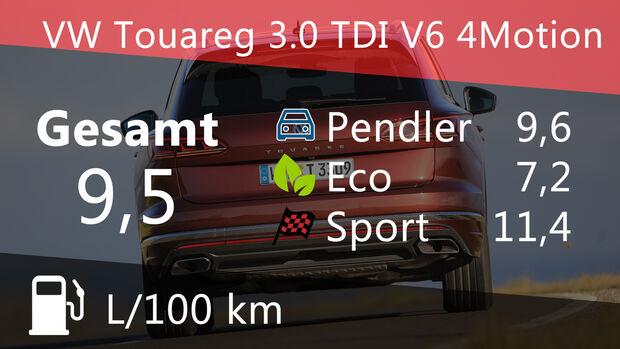 VW Touareg 3.0 TDI V6 4Motion