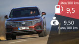 VW Touareg 3.0 TDI V6 4Motion