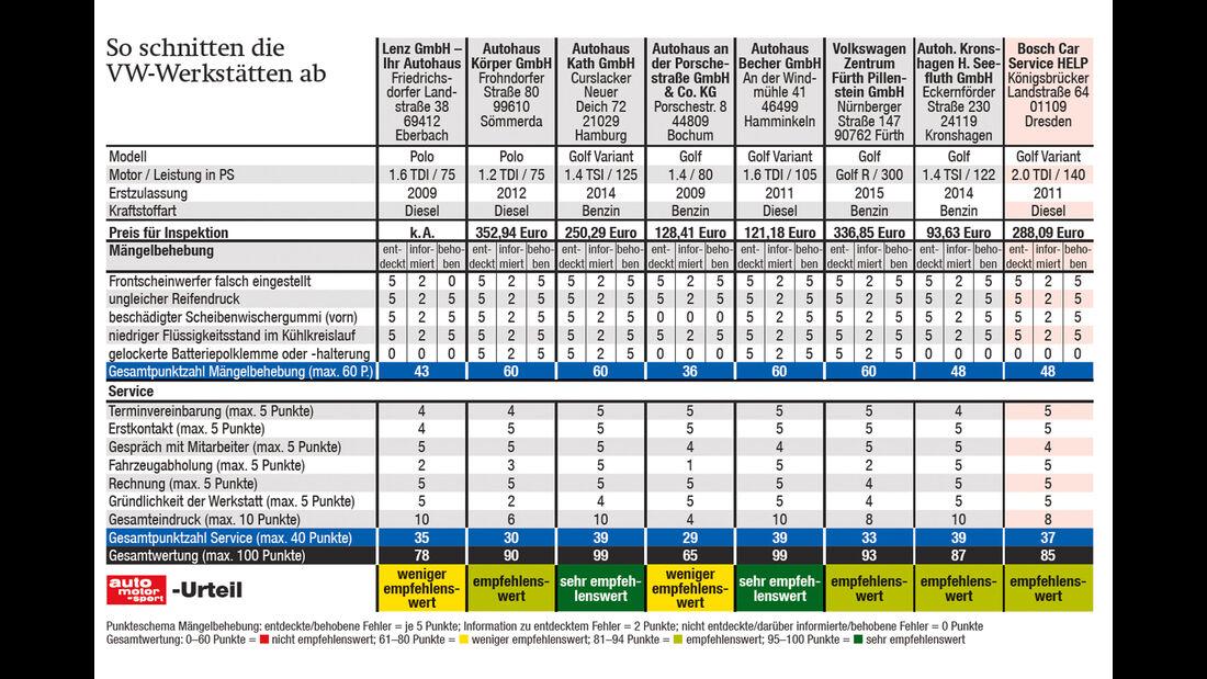 VW-Werkstättentest, Ergebnis