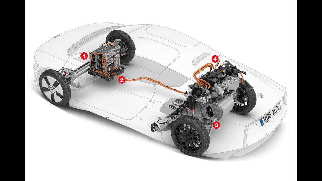 VW XL1, Technik, Igelbild