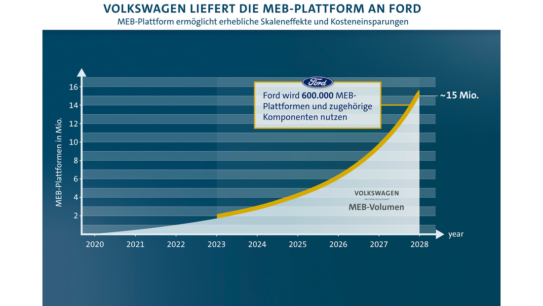 VW liefert MEB an Ford