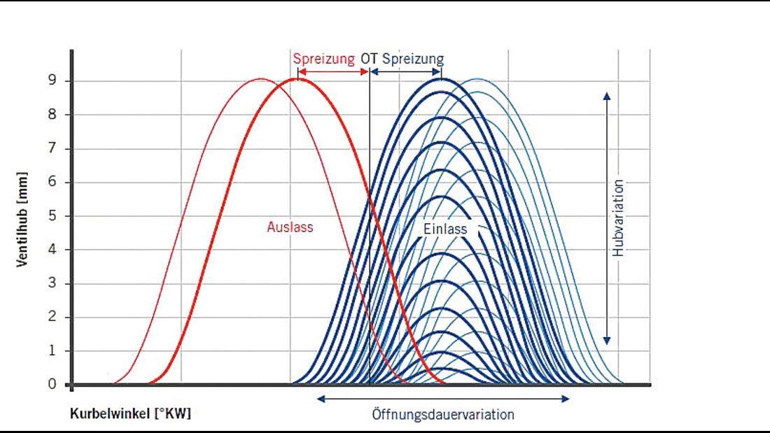 Ventilsteuerung, Grafik
