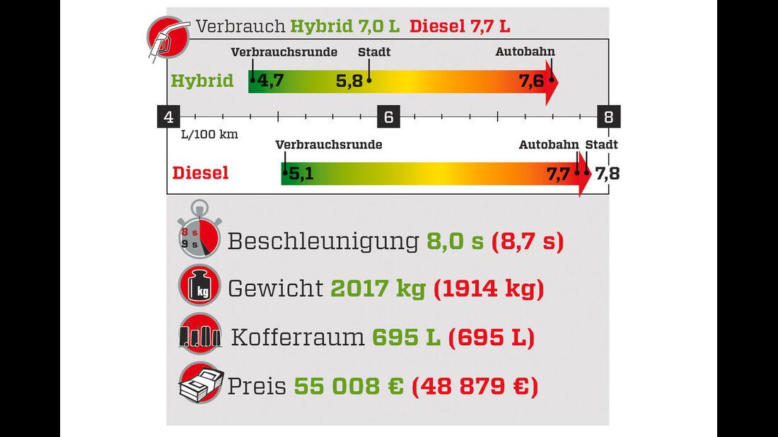 Verbrauch, Grafik