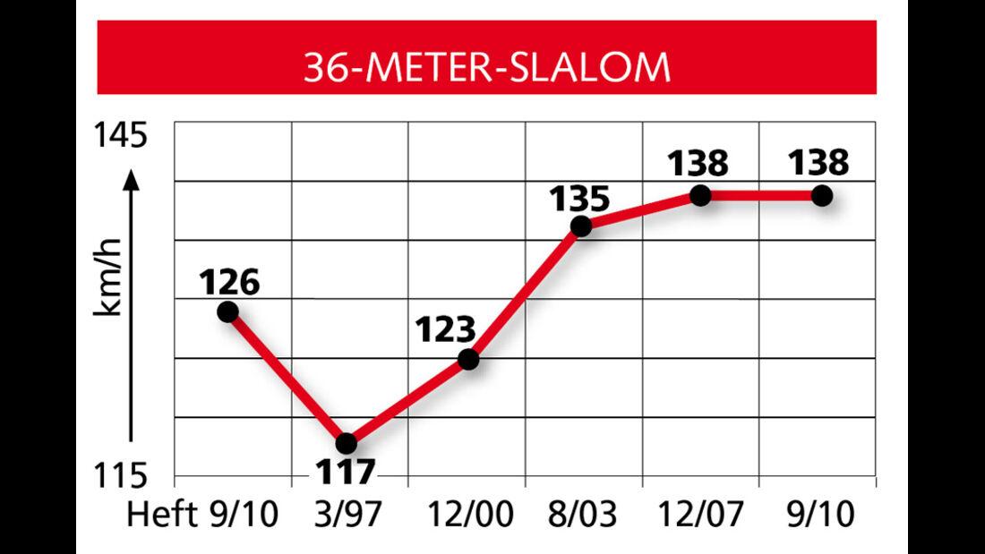 Vergleichsgrafik 36-Meter-Slalom