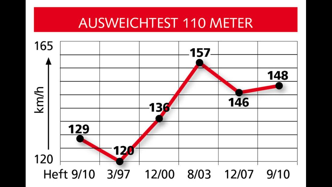 Vergleichsgrafik Ausweichtest 110 Meter