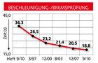 Vergleichsgrafik Beschleunigung-/Bremsprüfung