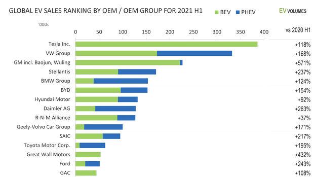 Verkaufszahlen Hersteller BEV / PHEV weltweit 1. Halbjahr 2021