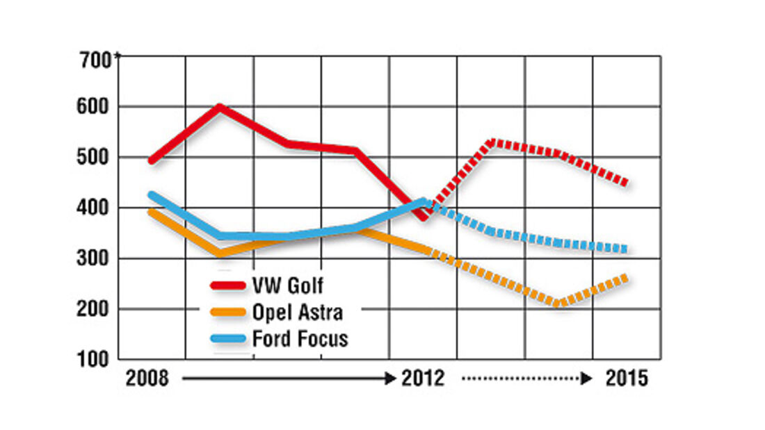 Verkaufszahlen VW Golf, Ford Focus, Opel Astra