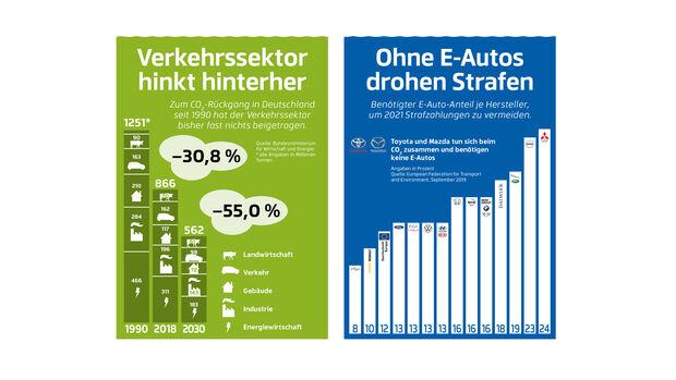 Verkehrssektor, E-Autos, Klimawandel