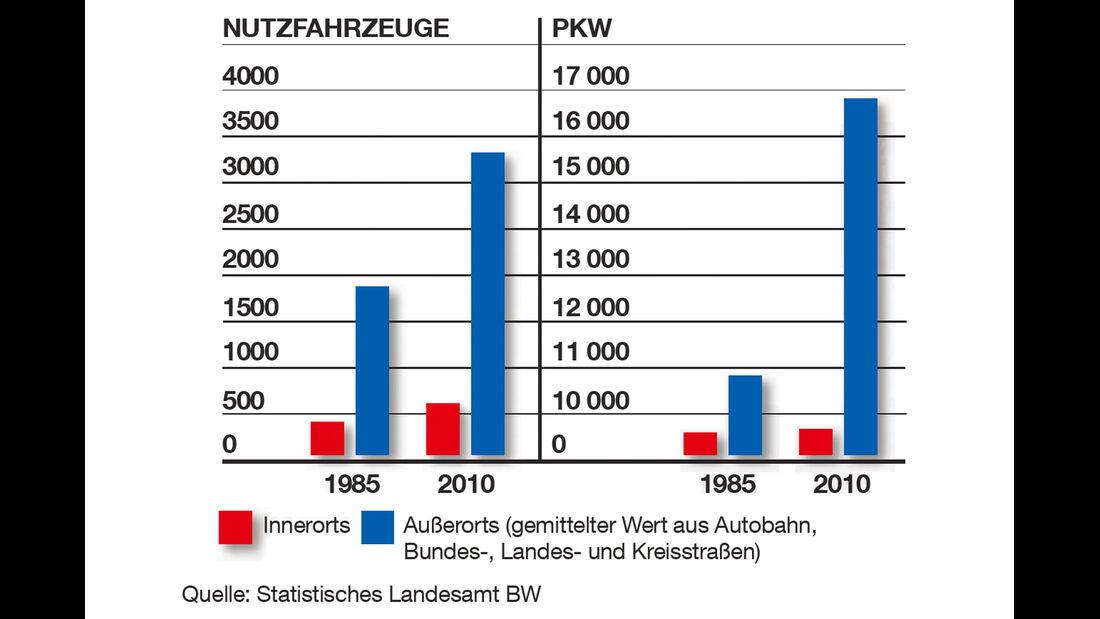 Verkehrsstärke, Grafik