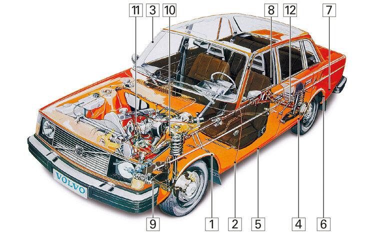Volvo 240/242/244/245, Schwachstellen, Igelbild