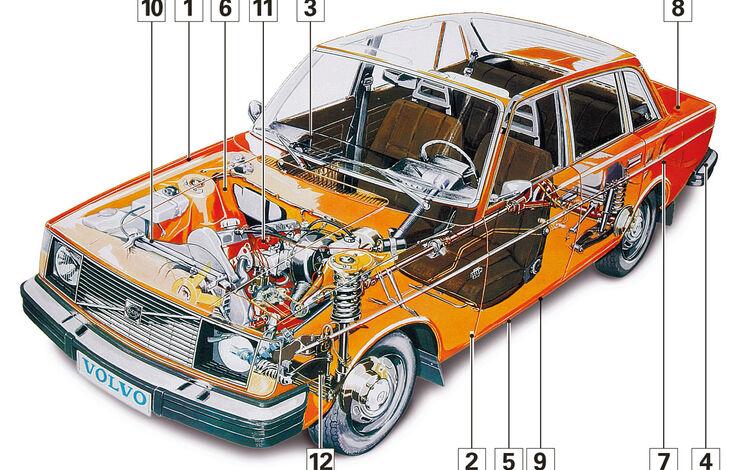 Volvo 240, Schwachstellen, Igelbild