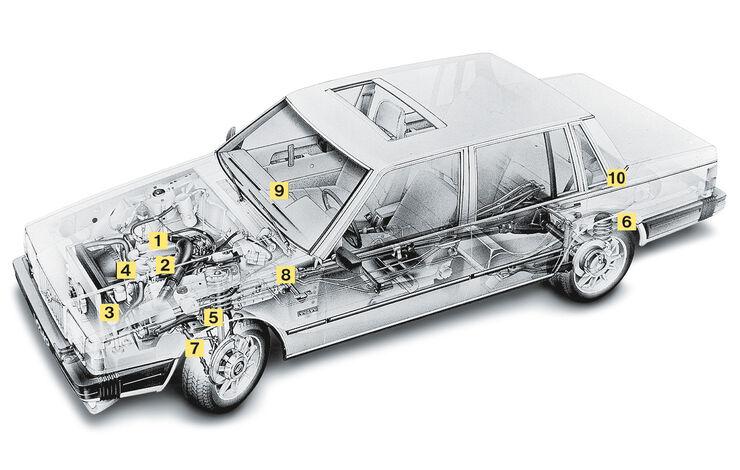 Volvo 740 bis V90, 1982 . 1998, Schwachstellen, Igelbild