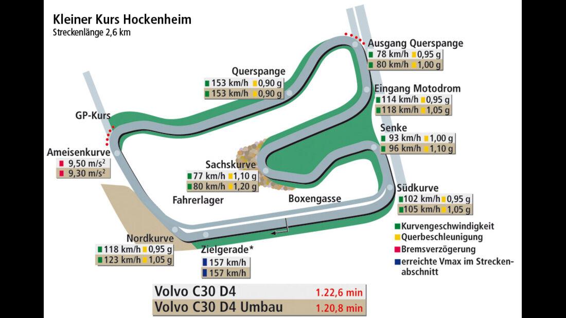 Volvo C30 D4, Rundenzeitengrafik, Kleiner Kurs Hockenheim