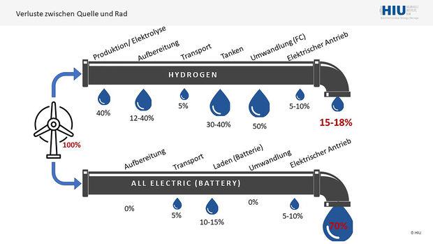 Wasserstoff Transformation CO2-neutral Wirkungsgrad well to wheel Brennstoffzelle vs BEV