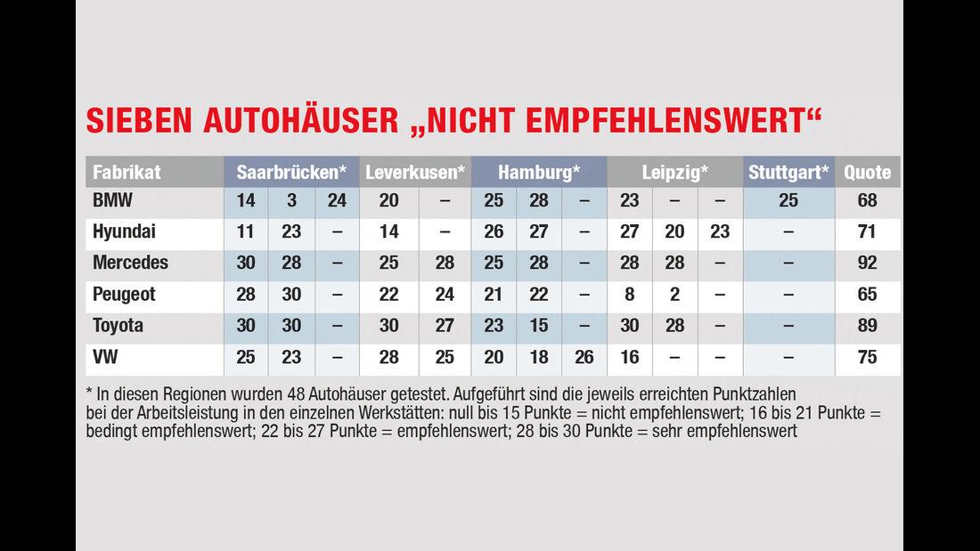 Werkstätten-Test 2012, Bilanz