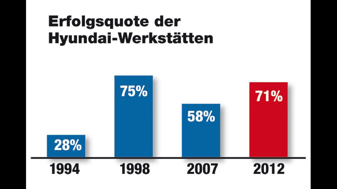 Werkstätten-Test 2012, Hyundai, Grafik