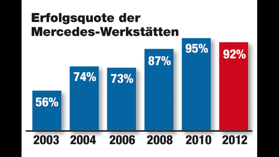 Werkstätten-Test 2012, Mercedes, Grafik