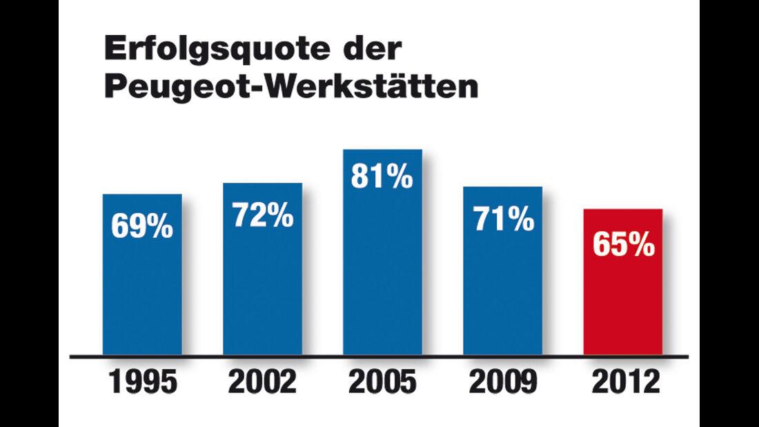 Werkstätten-Test 2012, Peugeot, Grafik