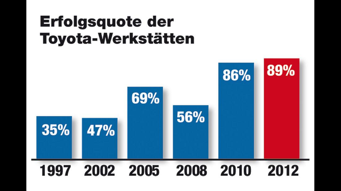 Werkstätten-Test 2012, Toyota, Bilanz