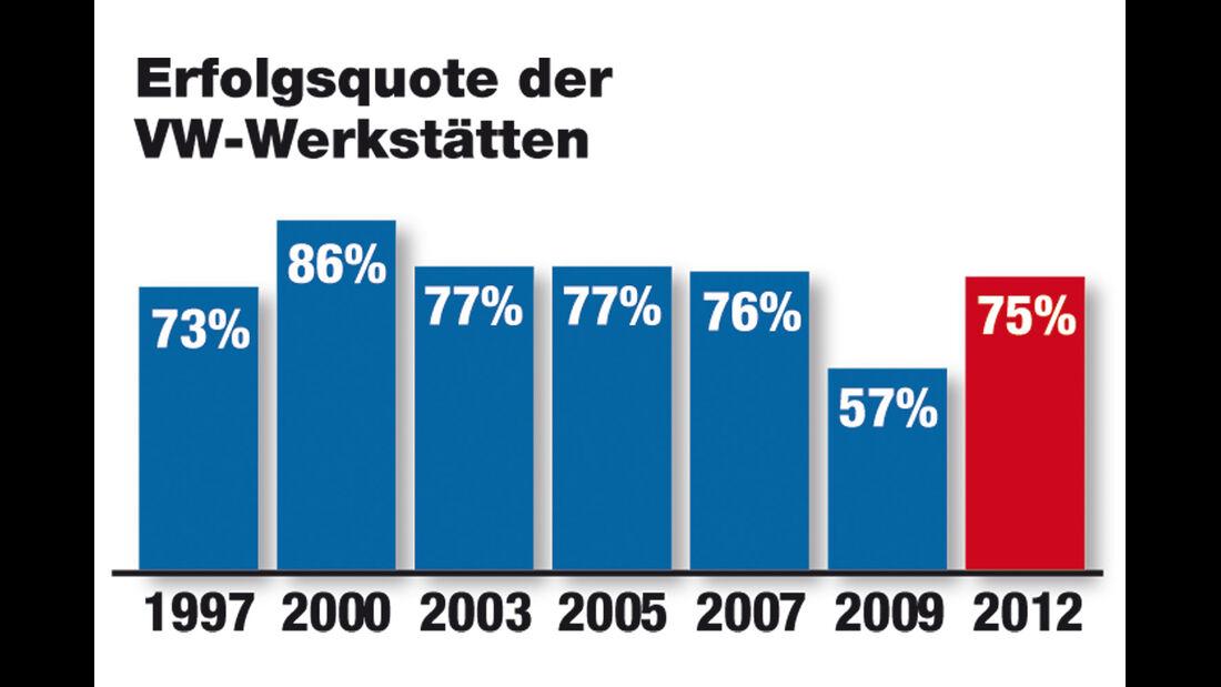 Werkstätten-Test 2012, VW, Grafik