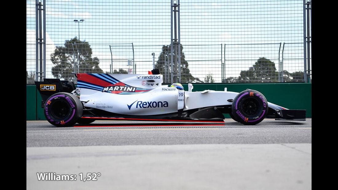 Williams - Anstellung - F1-Technik - Formel 1 - 2017