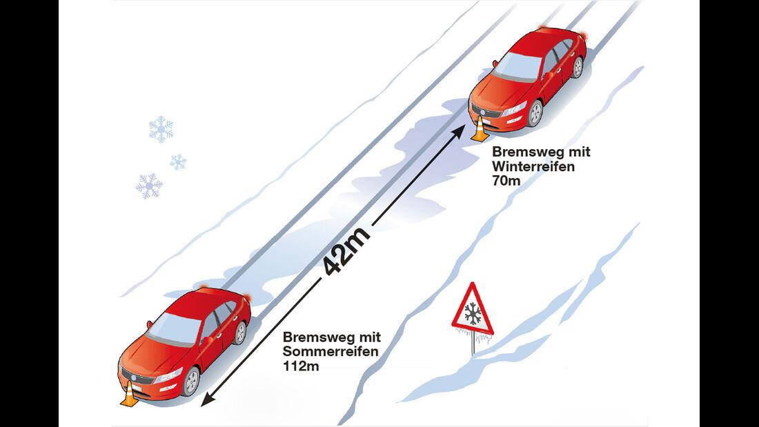 Winterreifen, Bremsweg
