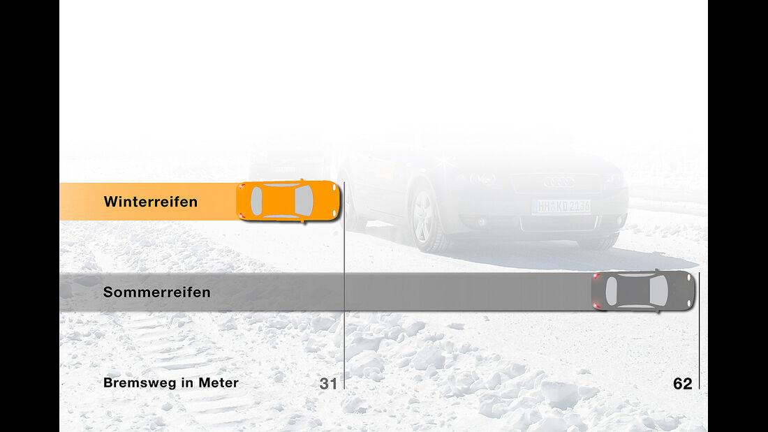 Winterreifen, Bremsweg auf Schnee