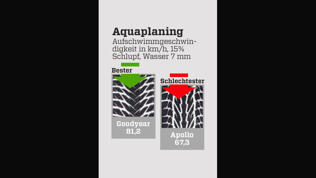 Winterreifentest, Grafik, Aquaplaning, nass