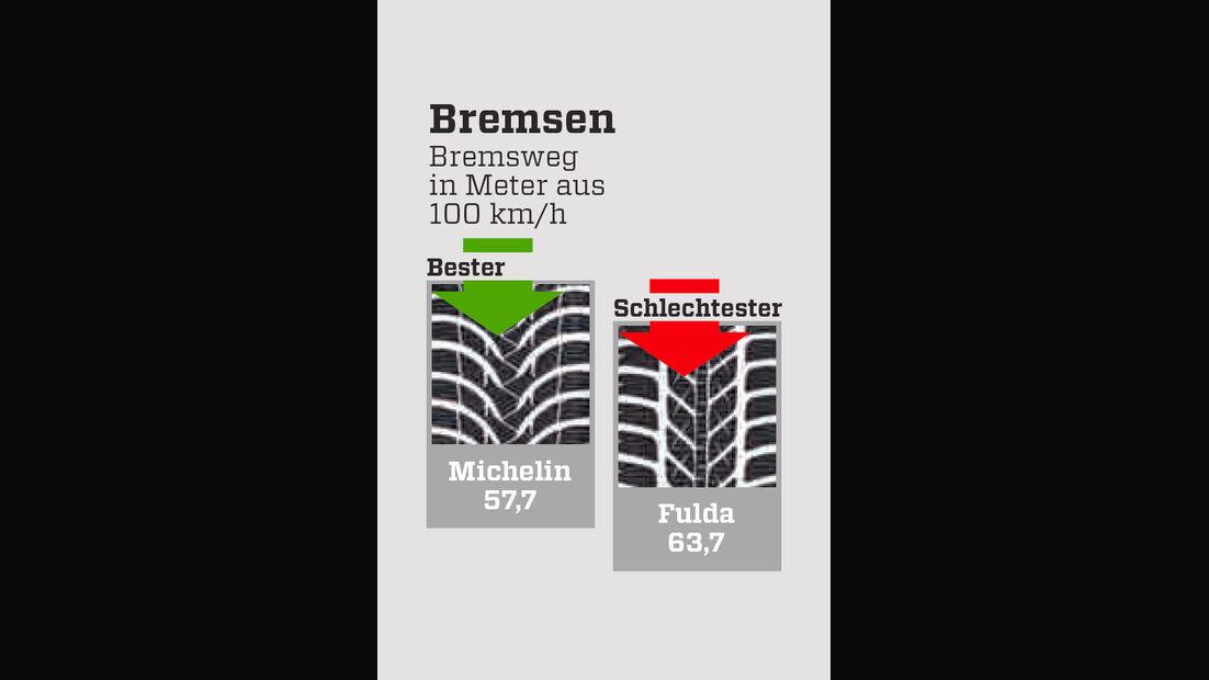 Winterreifentest, Grafik, Bremsen, nass