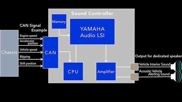 Yamaha Alive AD Elektroauto-Soundmodul