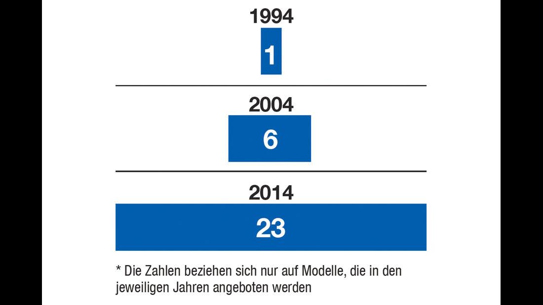 Zahl der SUV-Modelle