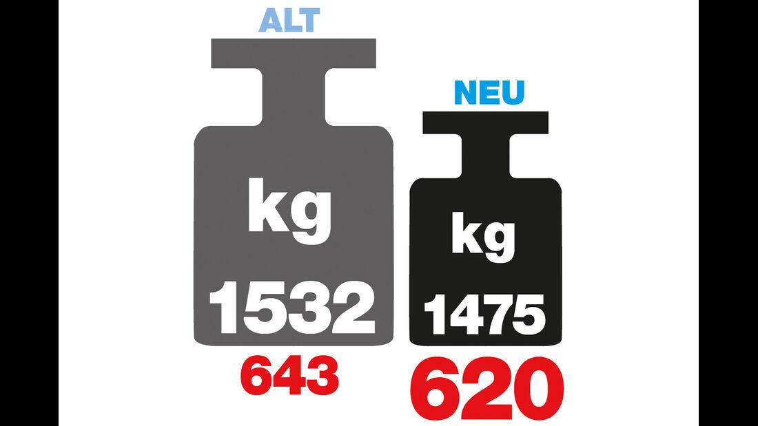 Zahlen und Fakten, VW Passat, Gewicht & Zuladung