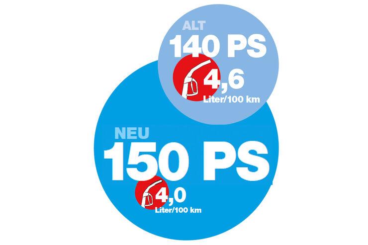 Zahlen und Fakten, VW Passat, Leistung