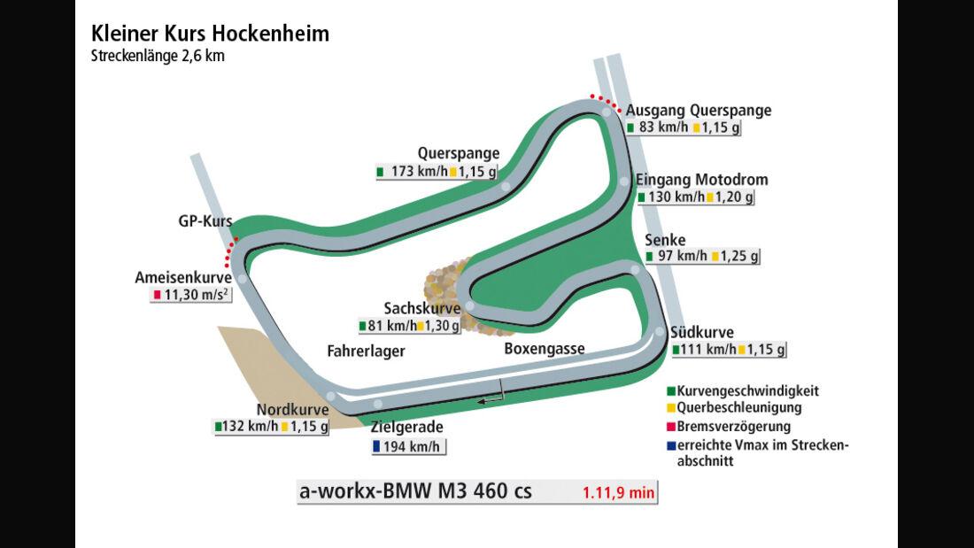 a-workx-BMW M3 460c, Rundengrafik Hockenheim