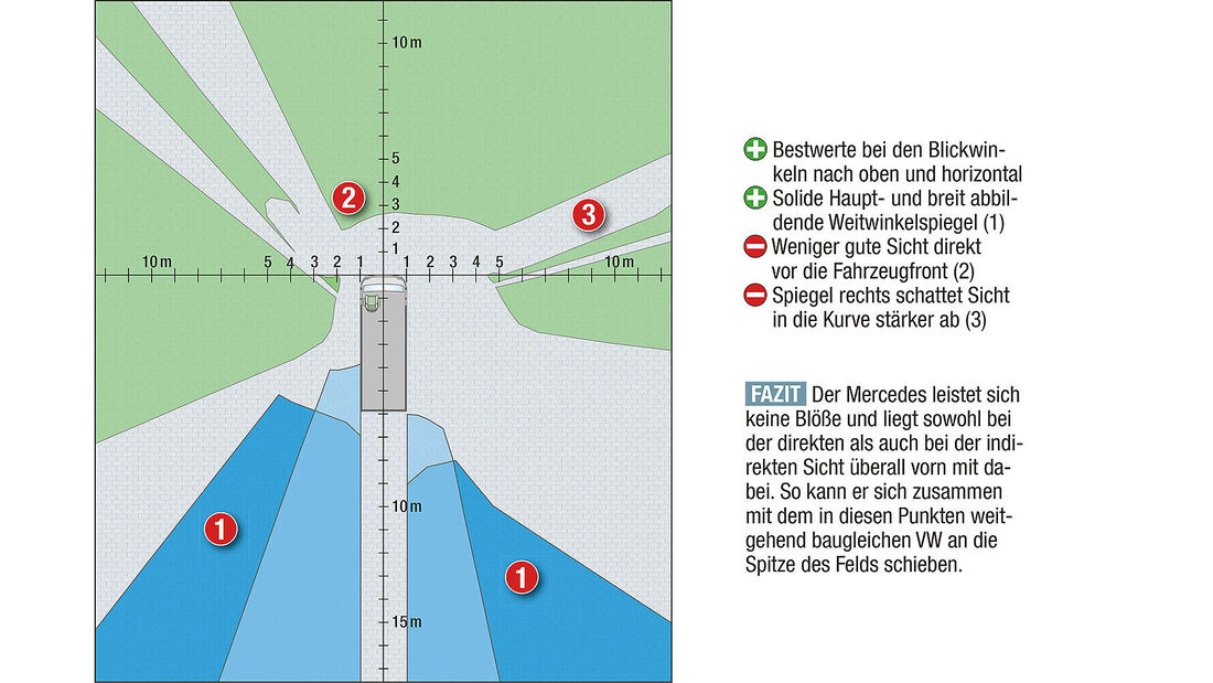 promobil Megatest 2014, Basisfahrzeuge, Messung Sichtverhältnisse, Diagramm