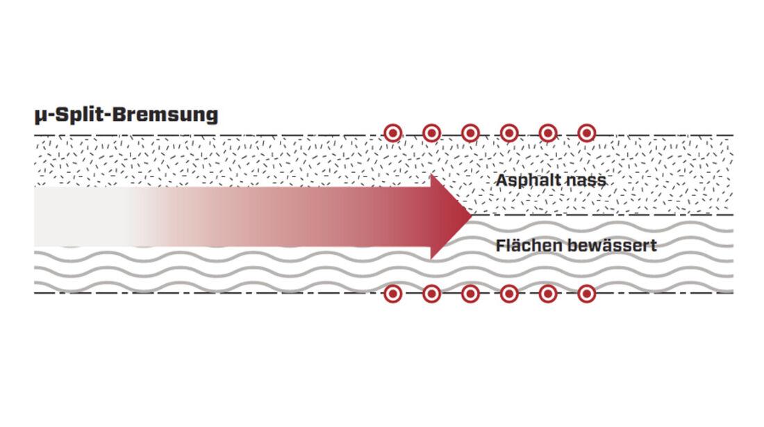 split-Bremsung, Grafik