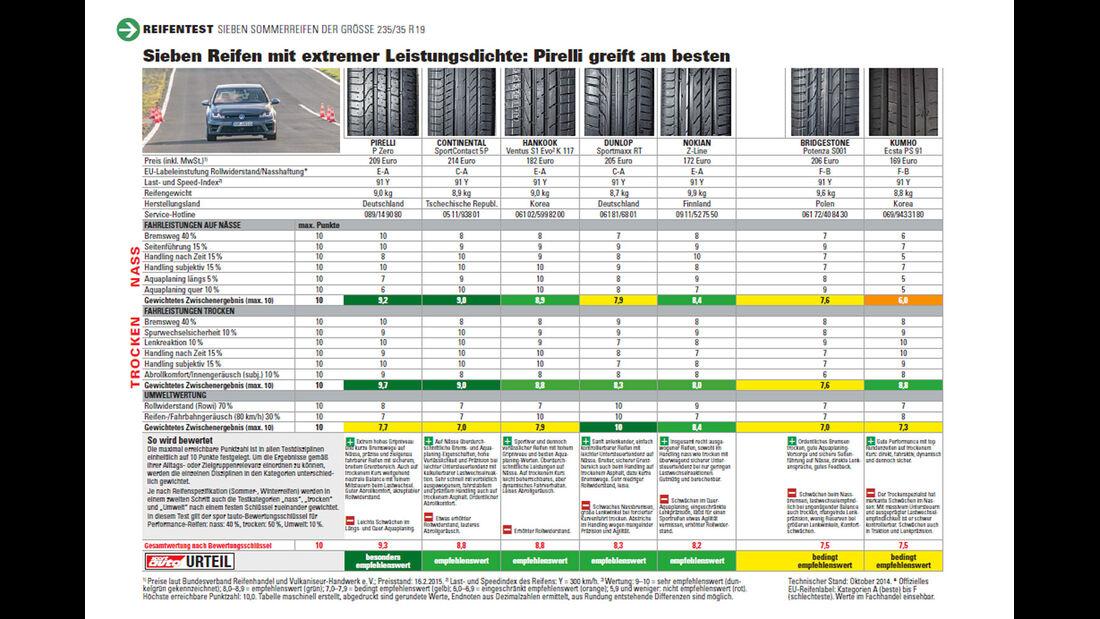 sport auto - Sommerreifentest 2015 - Sportreifen - Größe 235/35 R19 - Gesamtergebnis