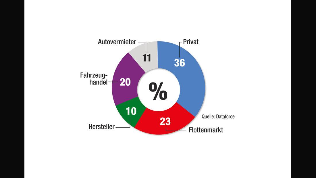 statistik, Tageszulassungen, ams0215, branchenanteile